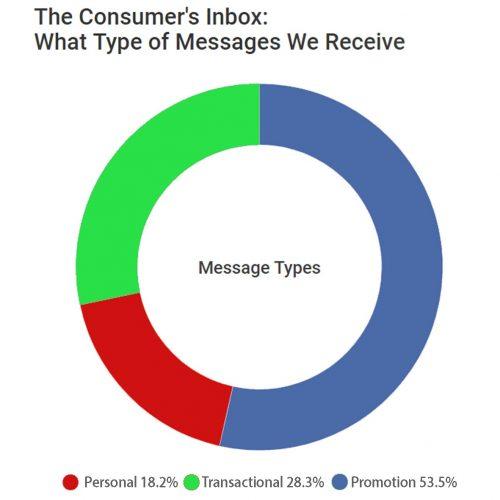 top-10-SEO-Founder-Senka-Pupacic-Consumer-Inbox-Final-Executive-America